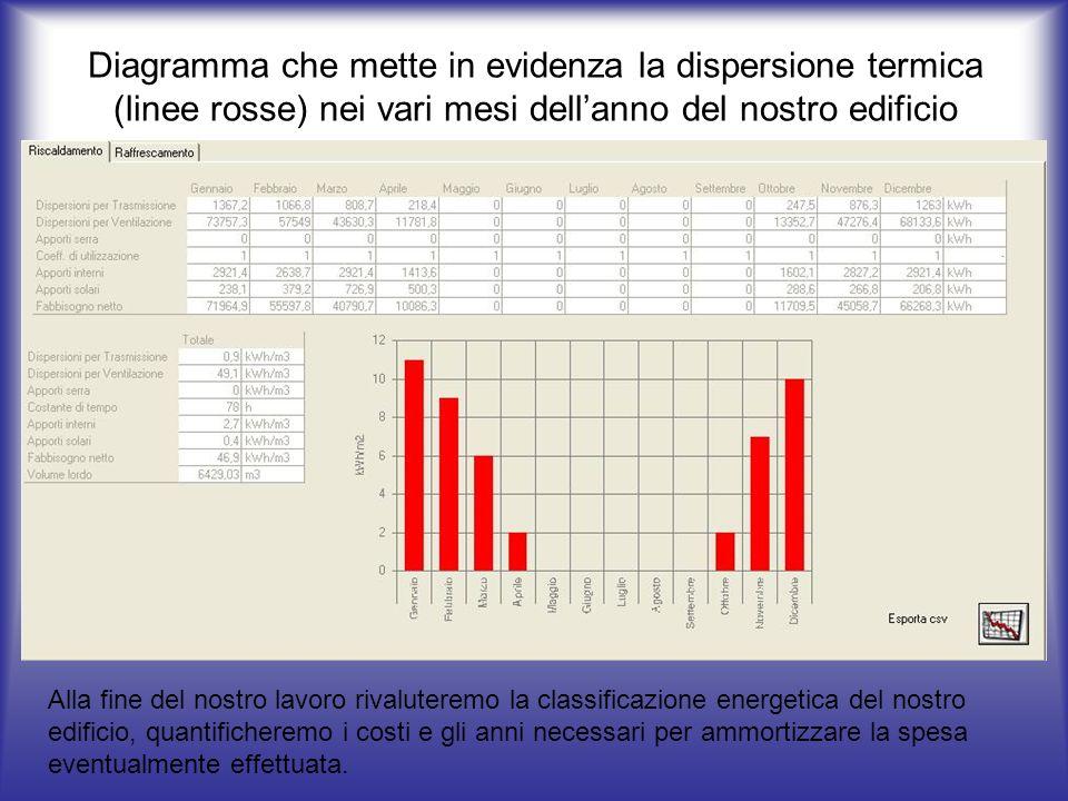Diagramma che mette in evidenza la dispersione termica (linee rosse) nei vari mesi dellanno del nostro edificio Alla fine del nostro lavoro rivalutere