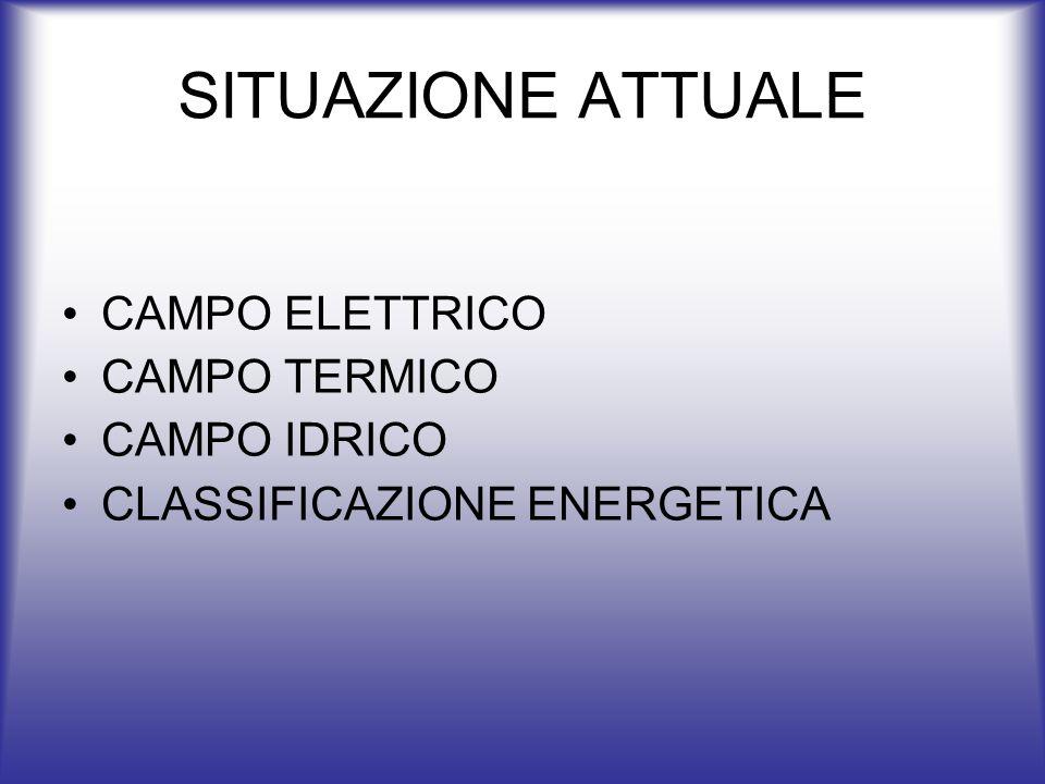 SITUAZIONE ATTUALE CAMPO ELETTRICO CAMPO TERMICO CAMPO IDRICO CLASSIFICAZIONE ENERGETICA