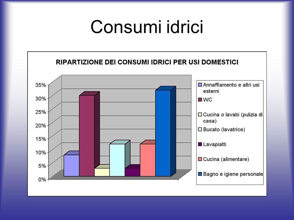 PROGETTO CAMPO ELETTRICO CAMPO IDRICO CAMPO TERMICO RICLASSIFICAZIONE ENERGETICA