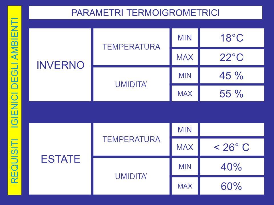REQUISITI IGIENICI DEGLI AMBIENTI INVERNO TEMPERATURA MIN 18°C MAX 22°C UMIDITA MIN 45 % MAX 55 % PARAMETRI TERMOIGROMETRICI ESTATE TEMPERATURA MIN MA