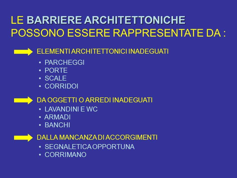 BARRIERE ARCHITETTONICHE LE BARRIERE ARCHITETTONICHE POSSONO ESSERE RAPPRESENTATE DA : ELEMENTI ARCHITETTONICI INADEGUATI PARCHEGGI PORTE SCALE CORRID