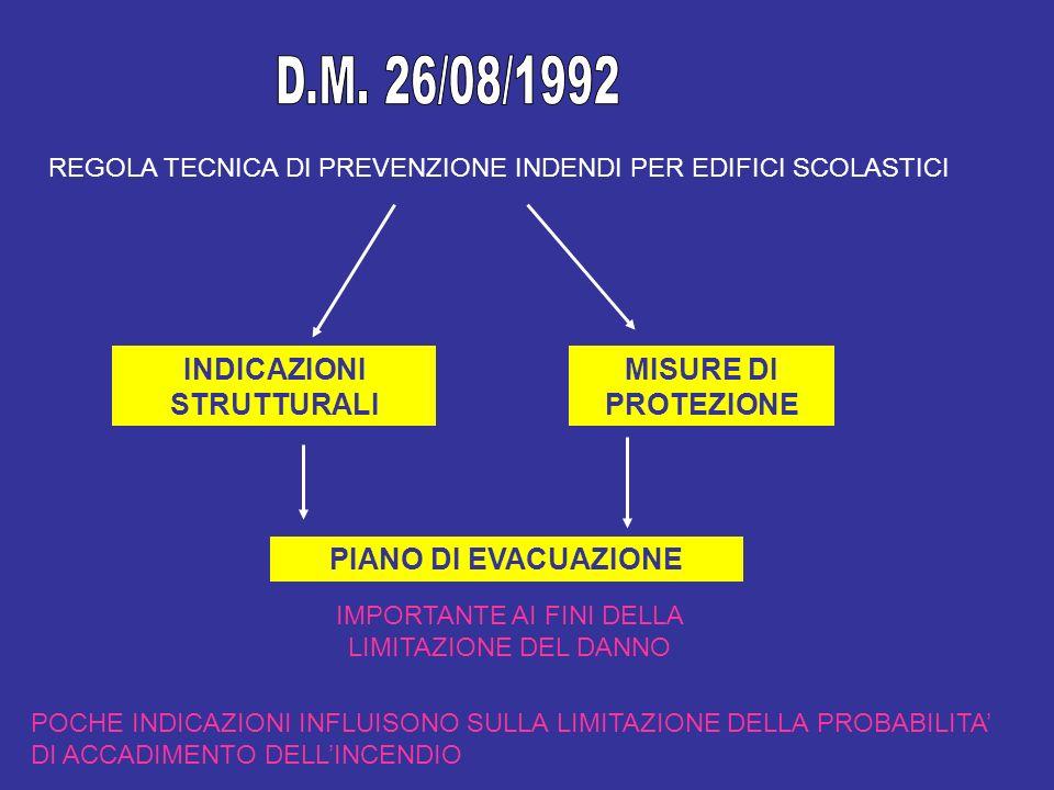 REGOLA TECNICA DI PREVENZIONE INDENDI PER EDIFICI SCOLASTICI INDICAZIONI STRUTTURALI POCHE INDICAZIONI INFLUISONO SULLA LIMITAZIONE DELLA PROBABILITA