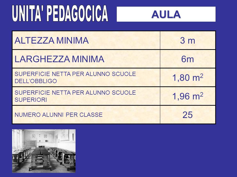 AULA ALTEZZA MINIMA3 m LARGHEZZA MINIMA6m SUPERFICIE NETTA PER ALUNNO SCUOLE DELLOBBLIGO 1,80 m 2 SUPERFICIE NETTA PER ALUNNO SCUOLE SUPERIORI 1,96 m