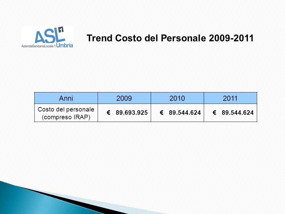 Anni200920102011 Costo del personale (compreso IRAP) 89.693.925 89.544.624 Trend Costo del Personale 2009-2011
