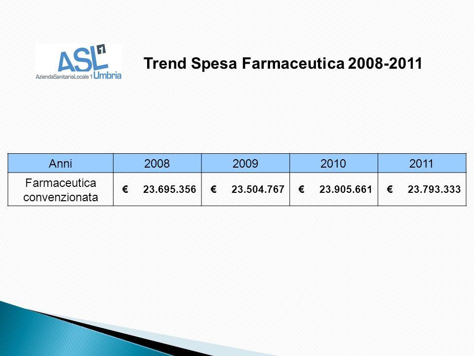 Anni2008200920102011 Farmaceutica convenzionata 23.695.356 23.504.767 23.905.661 23.793.333 Trend Spesa Farmaceutica 2008-2011