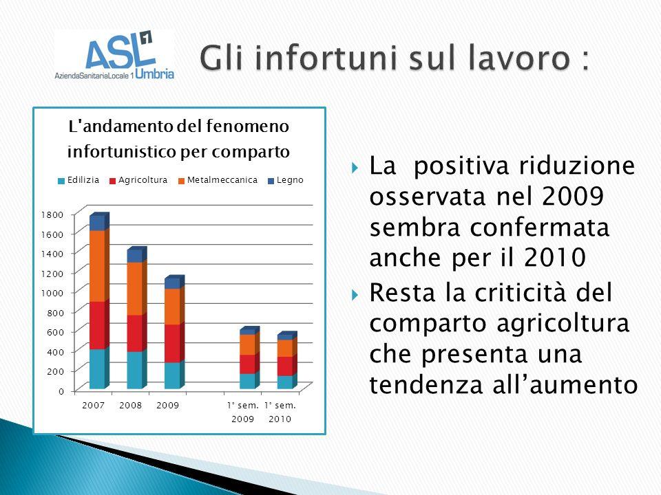 La positiva riduzione osservata nel 2009 sembra confermata anche per il 2010 Resta la criticità del comparto agricoltura che presenta una tendenza allaumento