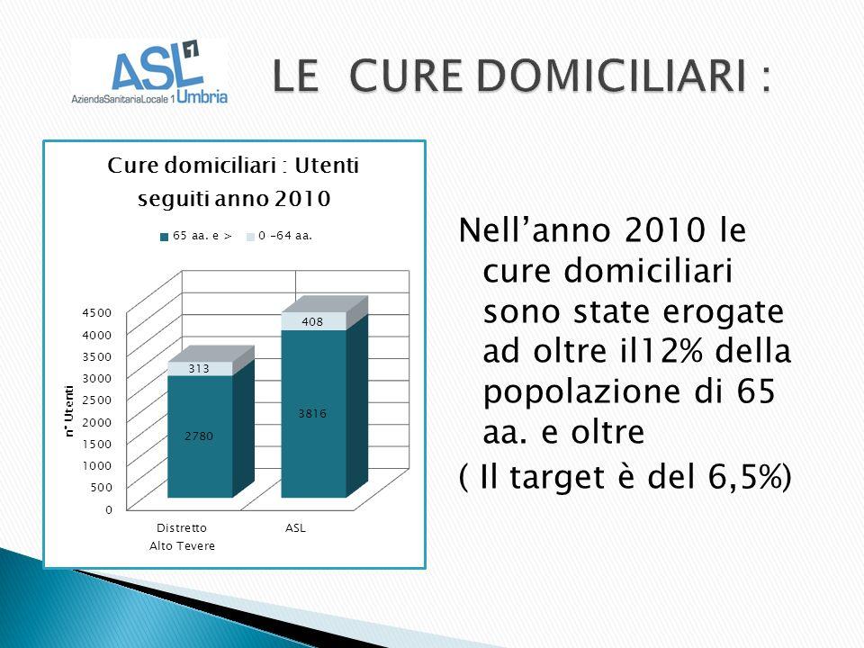 Nellanno 2010 le cure domiciliari sono state erogate ad oltre il12% della popolazione di 65 aa.