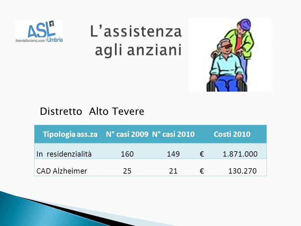 Distretto Alto Tevere Tipologia ass.zaN° casi 2009N° casi 2010Costi 2010 In residenzialità160149 1.871.000 CAD Alzheimer2521 130.270