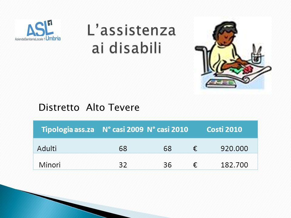 Distretto Alto Tevere Tipologia ass.zaN° casi 2009N° casi 2010Costi 2010 Adulti68 920.000 Minori3236 182.700