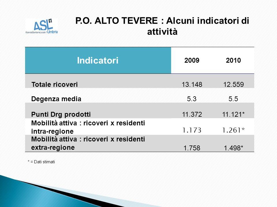 P.O. ALTO TEVERE : Alcuni indicatori di attività Indicatori 20092010 Totale ricoveri13.14812.559 Degenza media5.35.5 Punti Drg prodotti11.37211.121* M