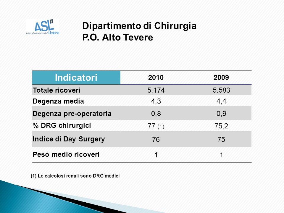 (1) Le calcolosi renali sono DRG medici Dipartimento di Chirurgia P.O.