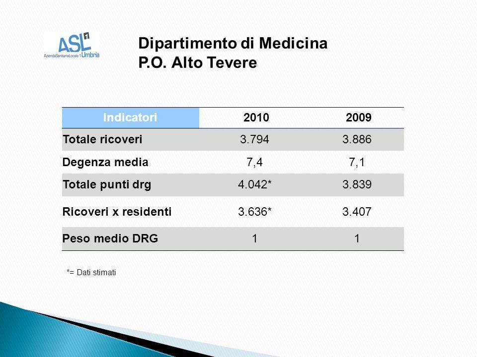 Indicatori 2010 2009 Totale ricoveri3.7943.886 Degenza media7,47,1 Totale punti drg4.042*3.839 Ricoveri x residenti3.636*3.407 Peso medio DRG11 Dipartimento di Medicina P.O.