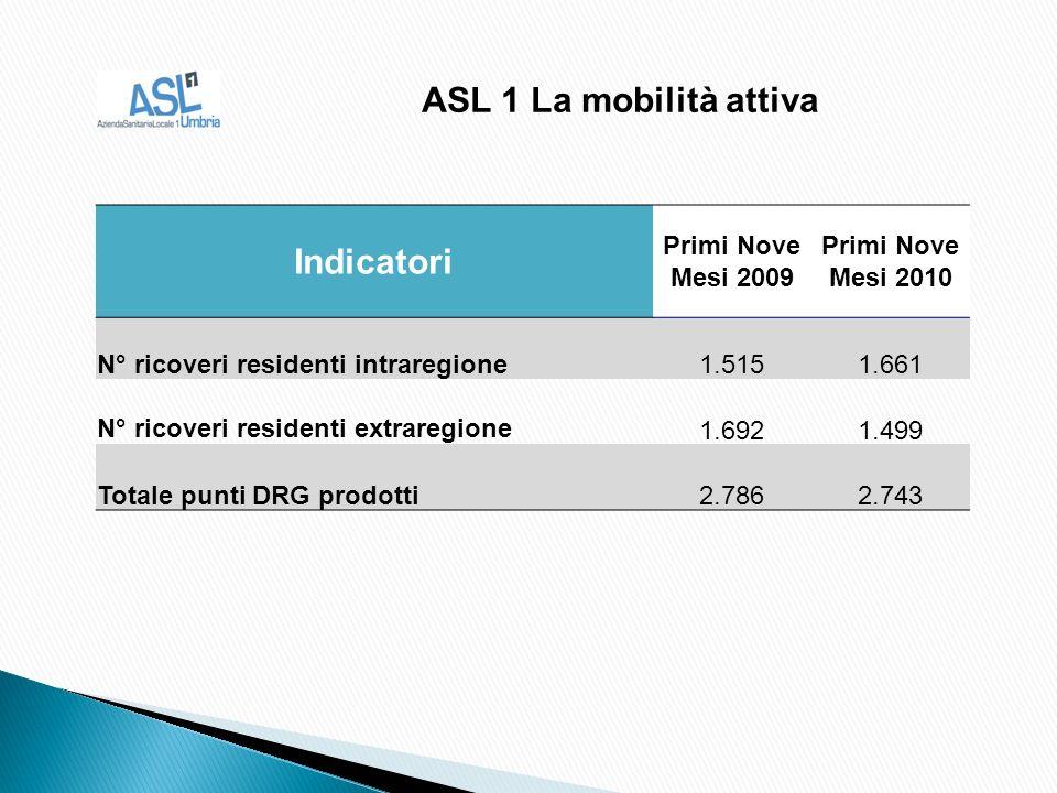 Indicatori Primi Nove Mesi 2009 Primi Nove Mesi 2010 N° ricoveri residenti intraregione1.5151.661 N° ricoveri residenti extraregione 1.6921.499 Totale punti DRG prodotti2.7862.743 ASL 1 La mobilità attiva