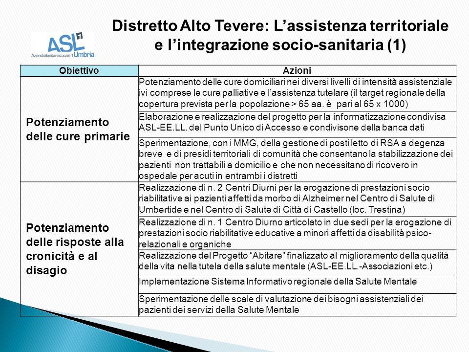 ObiettivoAzioni Potenziamento delle cure primarie Potenziamento delle cure domiciliari nei diversi livelli di intensità assistenziale ivi comprese le cure palliative e lassistenza tutelare (il target regionale della copertura prevista per la popolazione > 65 aa.