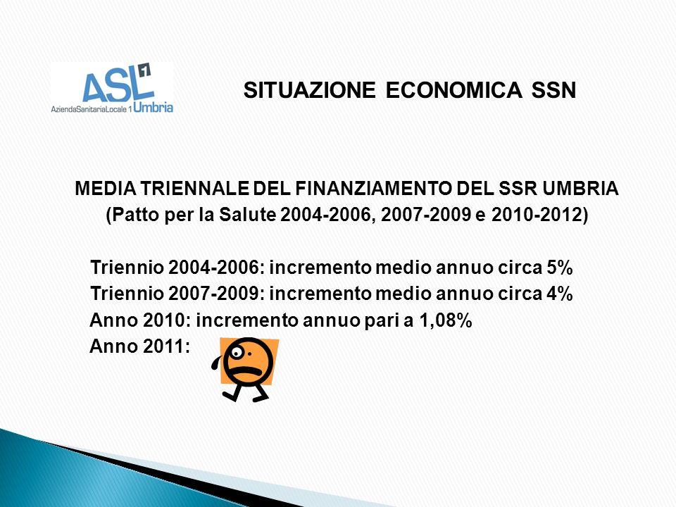 MEDIA TRIENNALE DEL FINANZIAMENTO DEL SSR UMBRIA (Patto per la Salute 2004-2006, 2007-2009 e 2010-2012) Triennio 2004-2006: incremento medio annuo circa 5% Triennio 2007-2009: incremento medio annuo circa 4% Anno 2010: incremento annuo pari a 1,08% Anno 2011: SITUAZIONE ECONOMICA SSN