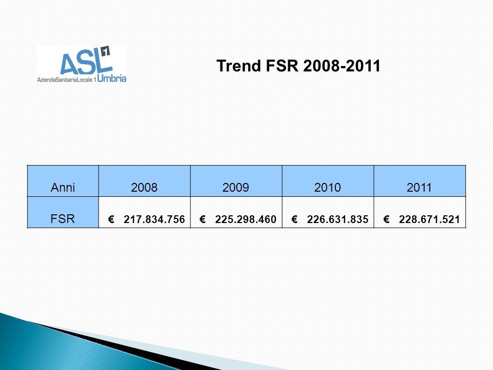 Anni2008200920102011 FSR 217.834.756 225.298.460 226.631.835 228.671.521 Trend FSR 2008-2011
