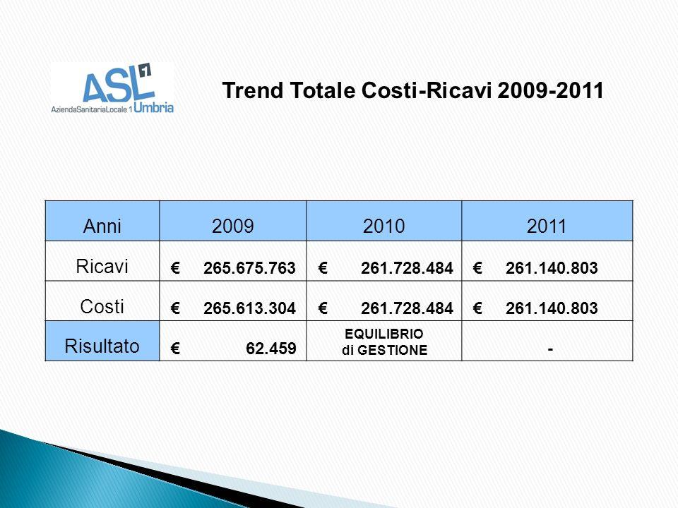 Anni200920102011 Ricavi 265.675.763 261.728.484 261.140.803 Costi 265.613.304 261.728.484 261.140.803 Risultato 62.459 EQUILIBRIO di GESTIONE - Trend Totale Costi-Ricavi 2009-2011
