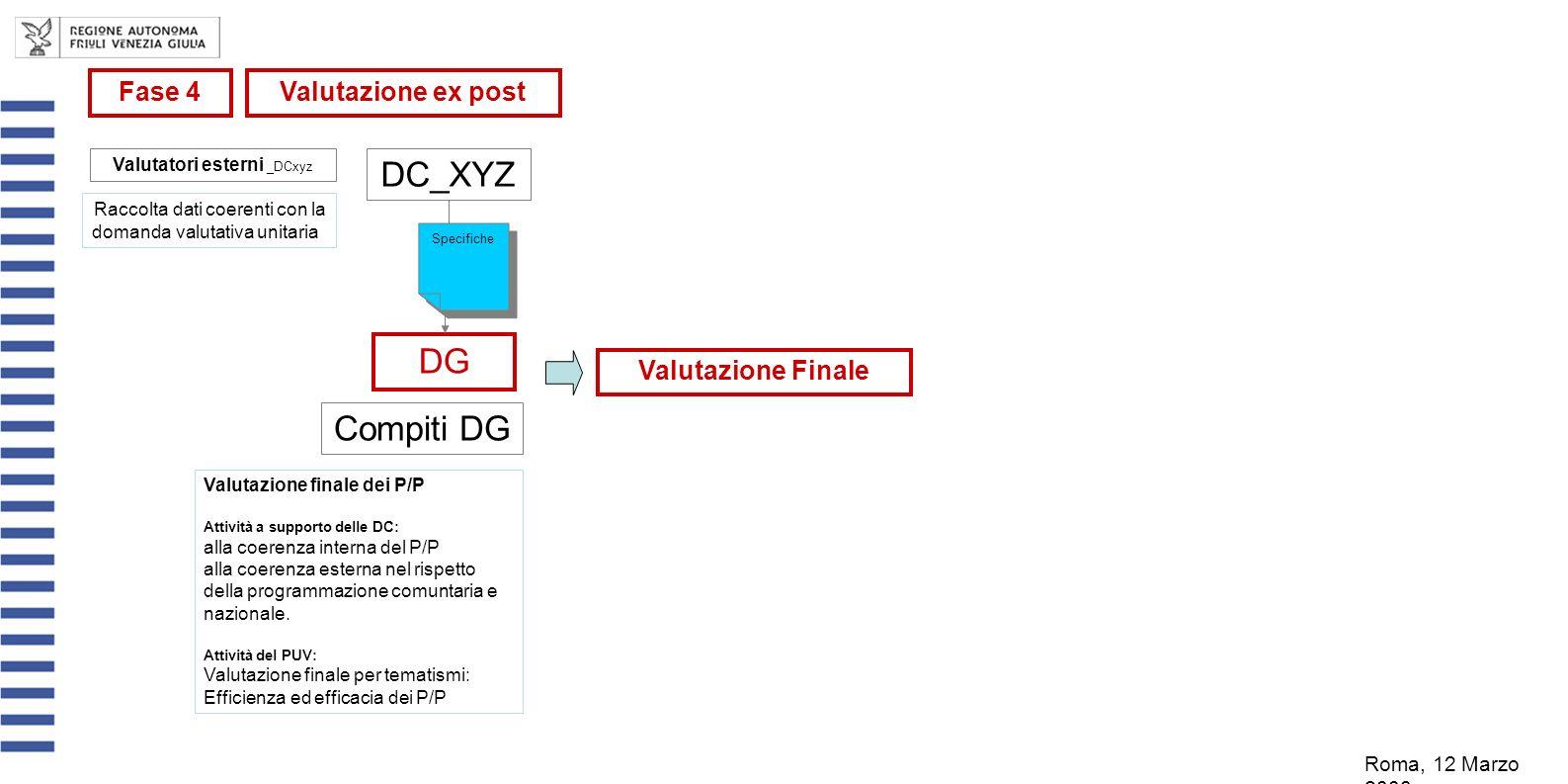 Compiti DG DC_XYZ DG Specifiche Valutazione finale dei P/P Attività a supporto delle DC: alla coerenza interna del P/P alla coerenza esterna nel rispetto della programmazione comuntaria e nazionale.