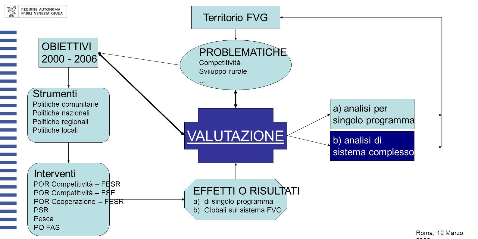 PROBLEMATICHE Competitività Sviluppo rurale … Territorio FVG OBIETTIVI 2000 - 2006 b) analisi di sistema complesso a)analisi per singolo programma Str