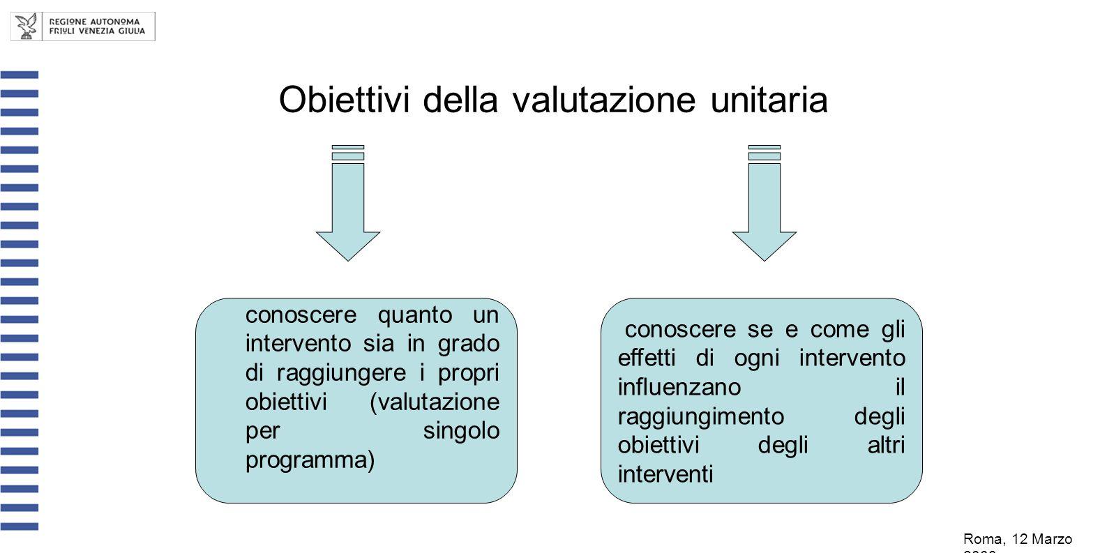 Obiettivi della valutazione unitaria Roma, 12 Marzo 2008 conoscere quanto un intervento sia in grado di raggiungere i propri obiettivi (valutazione pe