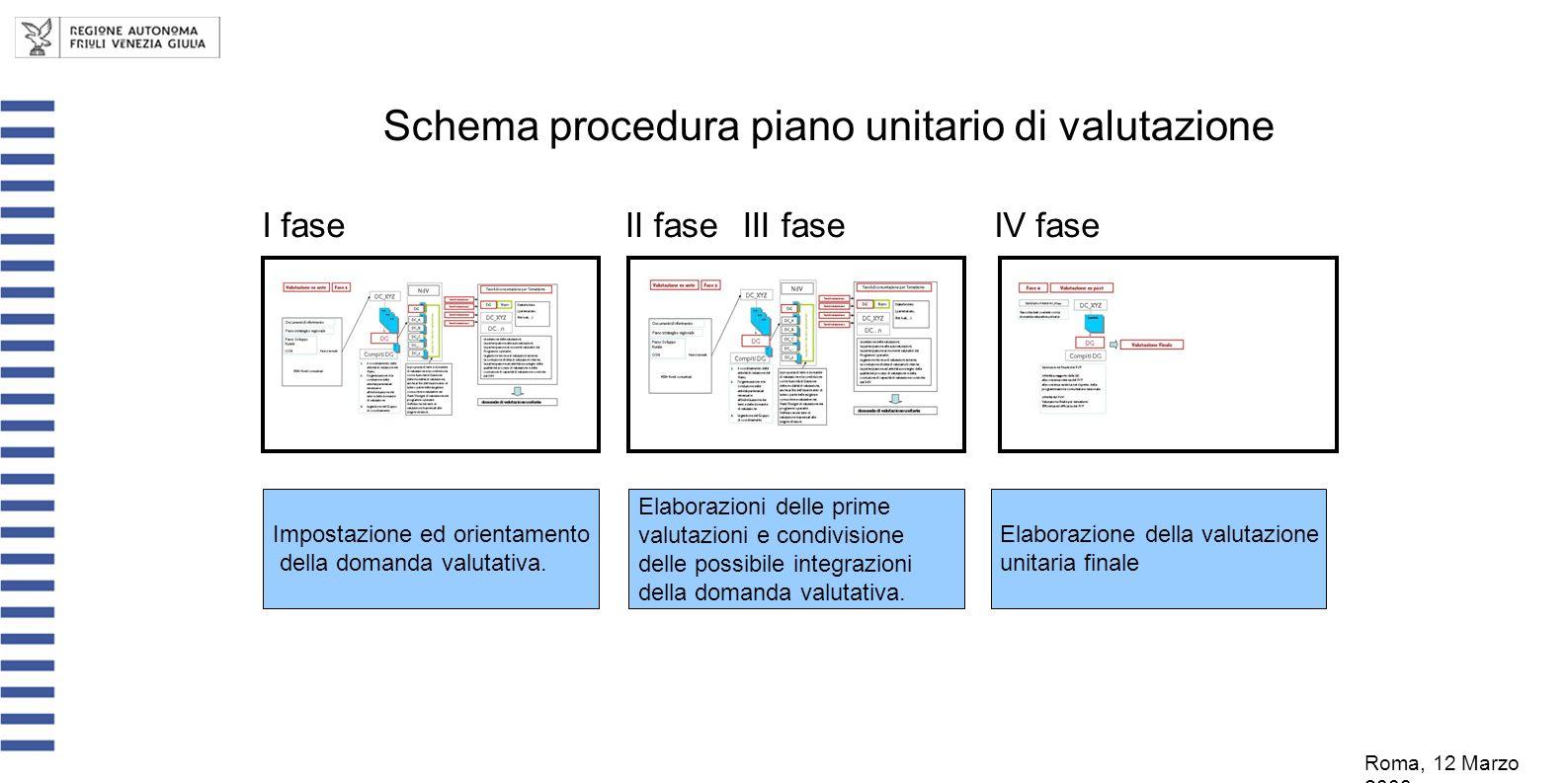 Schema procedura piano unitario di valutazione Impostazione ed orientamento della domanda valutativa. I faseII faseIII faseIV fase Elaborazioni delle