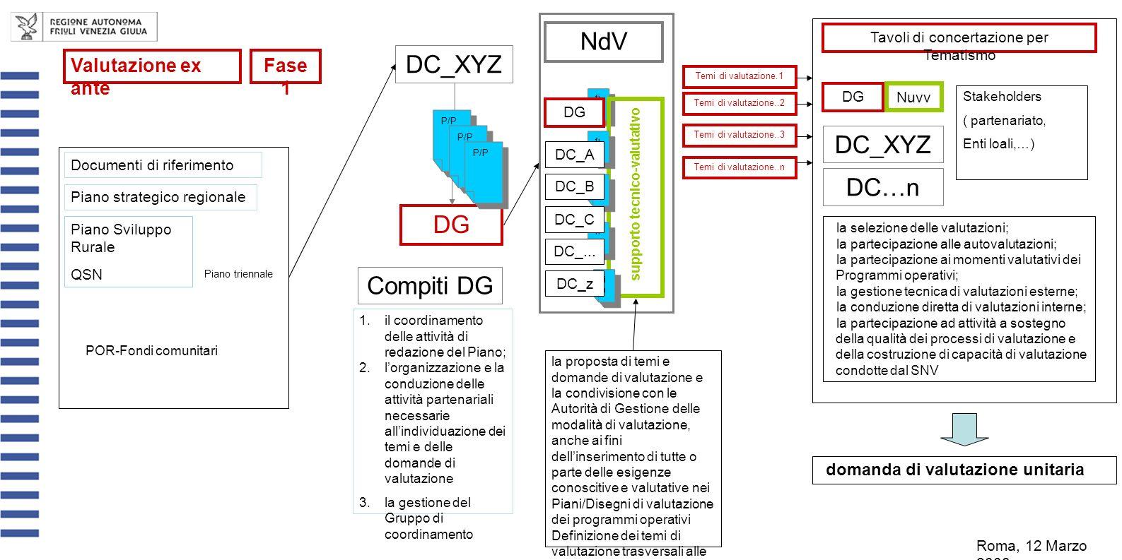 Compiti DG DC_XYZ DG fi n P/P NdV 1.il coordinamento delle attività di redazione del Piano; 2.lorganizzazione e la conduzione delle attività partenariali necessarie allindividuazione dei temi e delle domande di valutazione 3.la gestione del Gruppo di coordinamento supporto tecnico-valutativo fi n DC_B DC_A DC_C DC_...