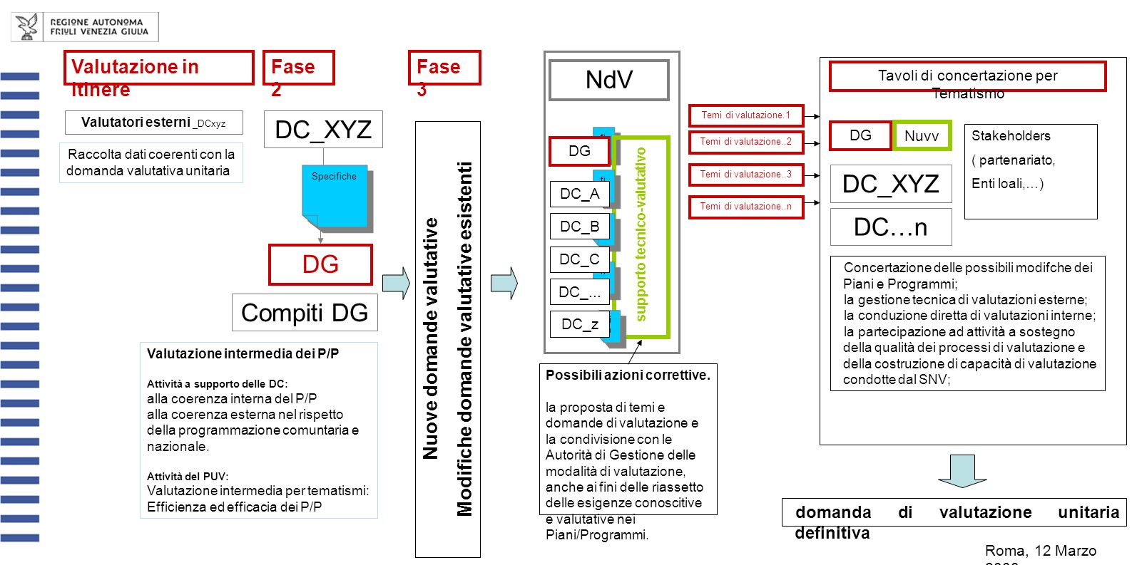 Compiti DG DC_XYZ DG fi n Specifiche NdV Valutazione intermedia dei P/P Attività a supporto delle DC: alla coerenza interna del P/P alla coerenza esterna nel rispetto della programmazione comuntaria e nazionale.