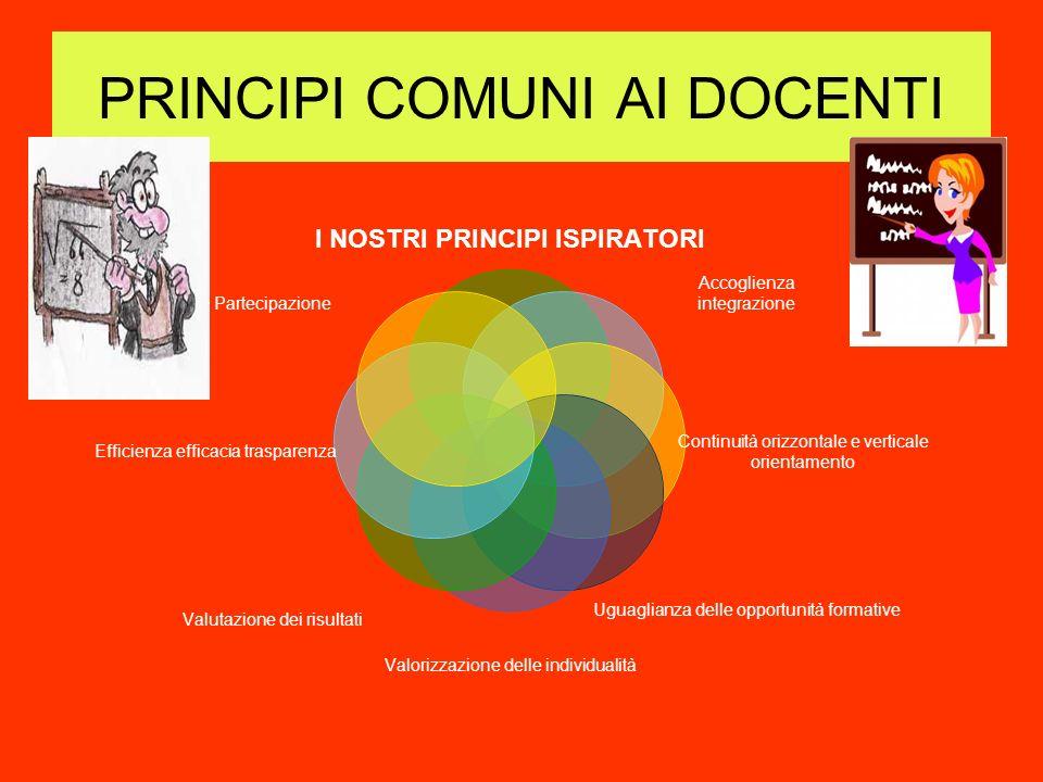 PRINCIPI COMUNI AI DOCENTI I NOSTRI PRINCIPI ISPIRATORI Accoglienza integrazione Continuità orizzontale e verticale orientamento Uguaglianza delle opp