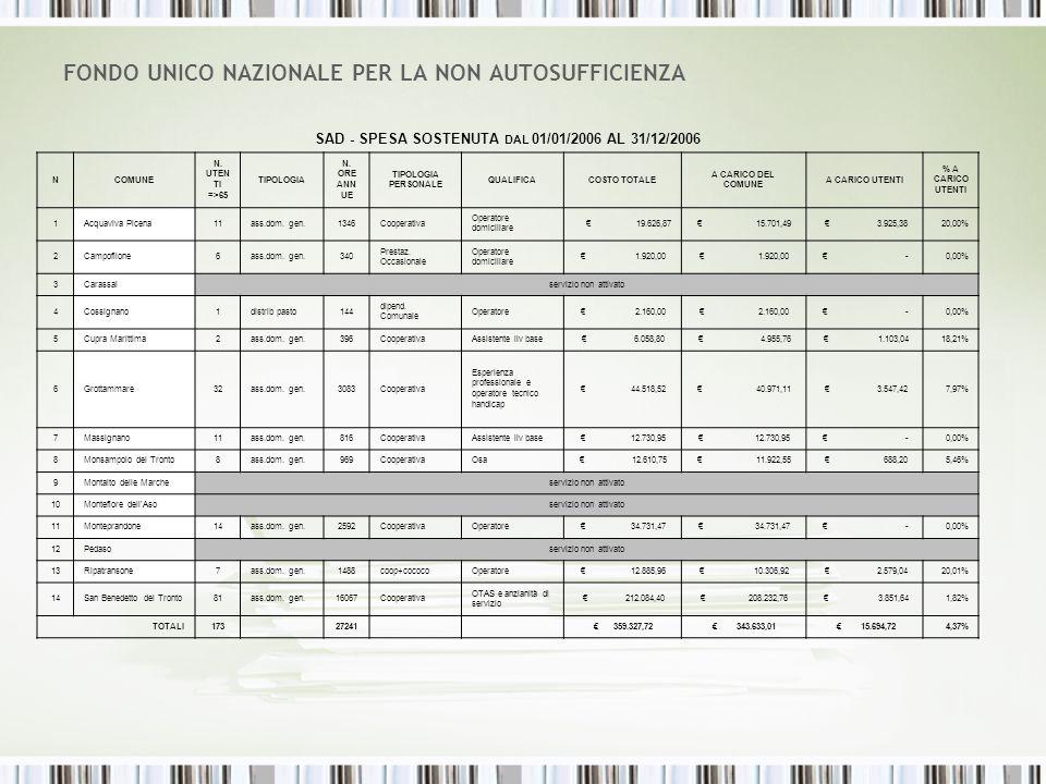 FONDO UNICO NAZIONALE PER LA NON AUTOSUFFICIENZA SAD - SPESA SOSTENUTA DAL 01/01/2006 AL 31/12/2006 NCOMUNE N.
