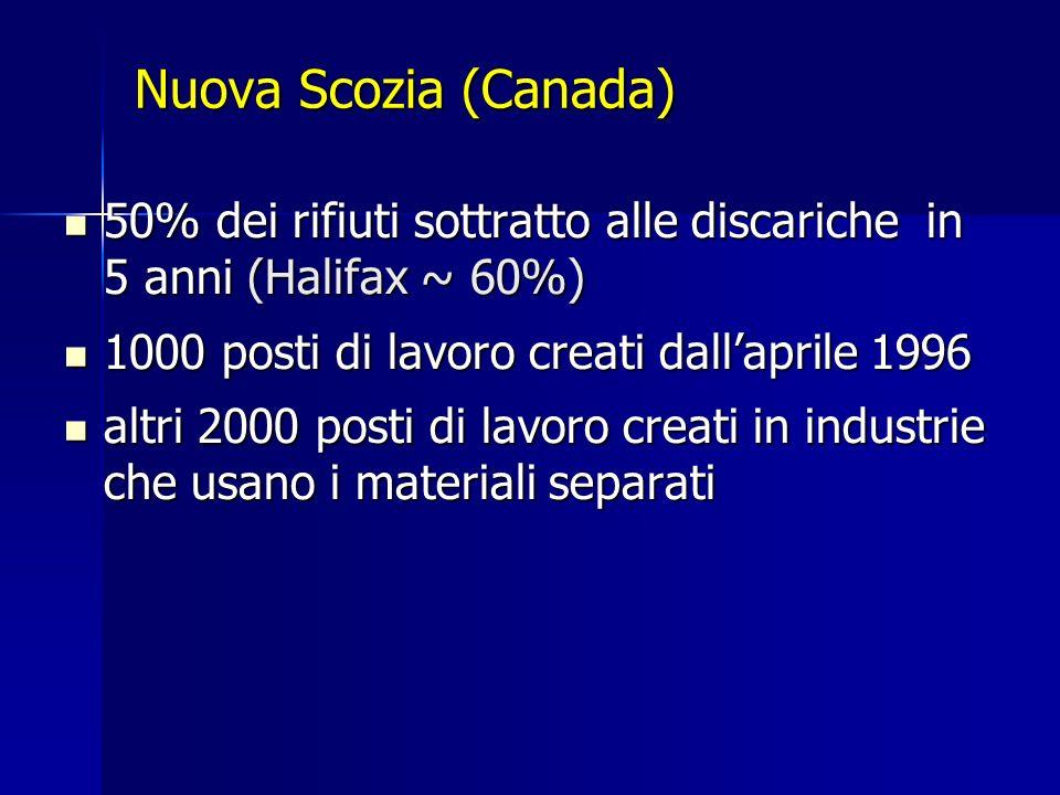 Nuova Scozia (Canada) 50% dei rifiuti sottratto alle discariche in 5 anni (Halifax ~ 60%) 50% dei rifiuti sottratto alle discariche in 5 anni (Halifax ~ 60%) 1000 posti di lavoro creati dallaprile 1996 1000 posti di lavoro creati dallaprile 1996 altri 2000 posti di lavoro creati in industrie che usano i materiali separati altri 2000 posti di lavoro creati in industrie che usano i materiali separati