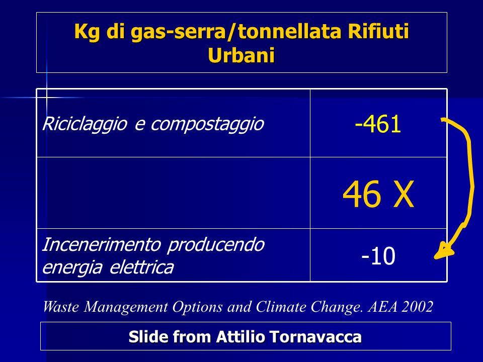 Kg di gas-serra/tonnellata Rifiuti Urbani -10 Incenerimento producendo energia elettrica 46 X -461 Riciclaggio e compostaggio Waste Management Options and Climate Change.