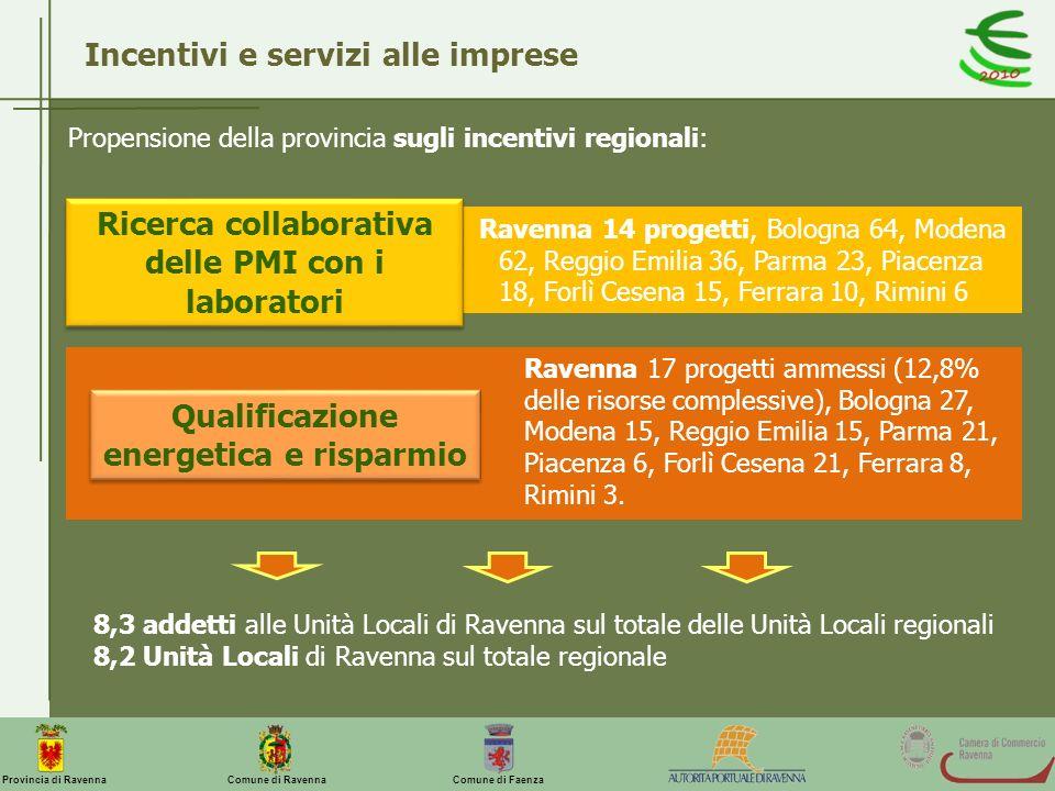 Comune di Ravenna Comune di FaenzaProvincia di Ravenna Incentivi e servizi alle imprese Propensione della provincia sugli incentivi regionali: Ravenna