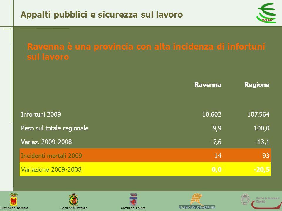 Comune di Ravenna Comune di FaenzaProvincia di Ravenna Appalti pubblici e sicurezza sul lavoro Ravenna è una provincia con alta incidenza di infortuni