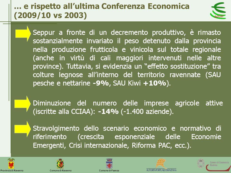 Comune di Ravenna Comune di FaenzaProvincia di Ravenna Seppur a fronte di un decremento produttivo, è rimasto sostanzialmente invariato il peso detenu