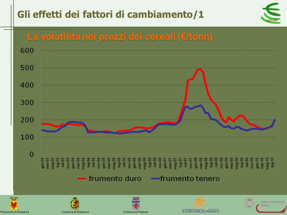 Comune di Ravenna Comune di FaenzaProvincia di Ravenna Gli effetti dei fattori di cambiamento/2 La volatilità nei prezzi di pesche e nettarine (/kg)