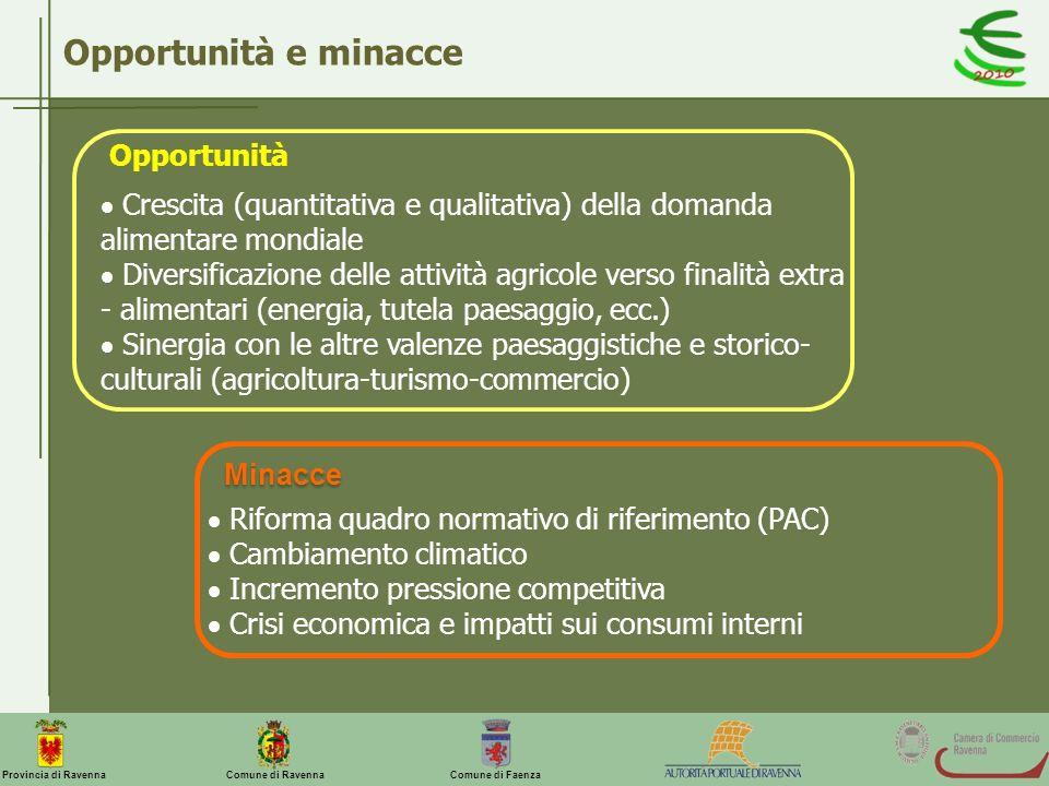 Comune di Ravenna Comune di FaenzaProvincia di Ravenna Opportunità e minacce Crescita (quantitativa e qualitativa) della domanda alimentare mondiale D