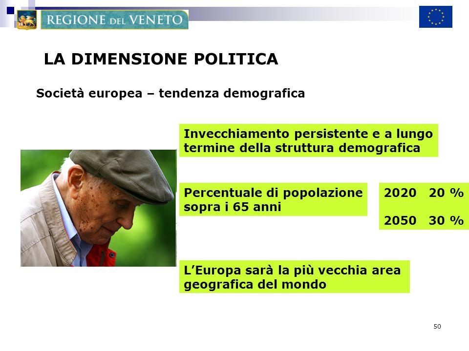 50 LA DIMENSIONE POLITICA Società europea – tendenza demografica Invecchiamento persistente e a lungo termine della struttura demografica Percentuale di popolazione sopra i 65 anni 2020 20 % 2050 30 % LEuropa sarà la più vecchia area geografica del mondo