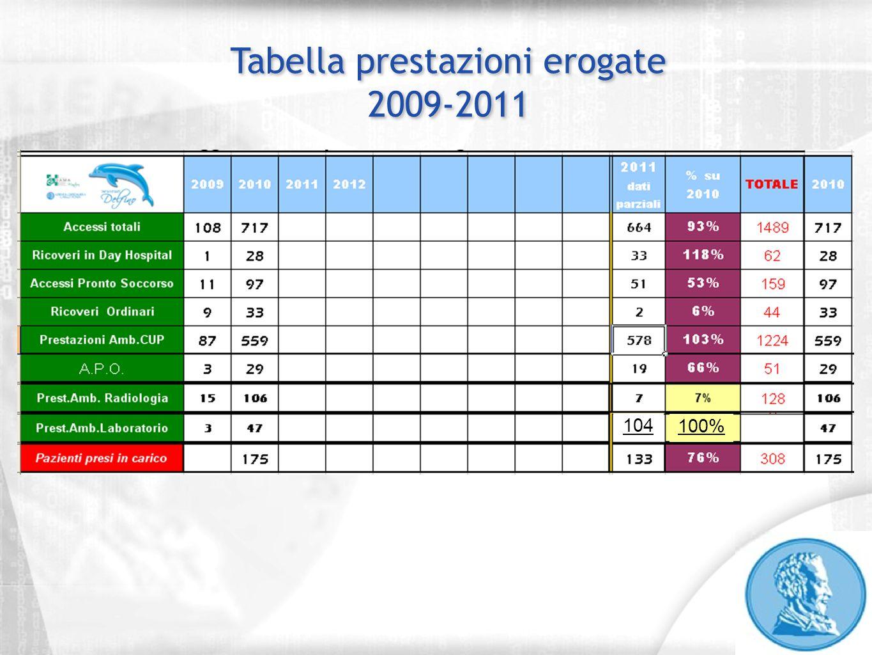 Tabella prestazioni erogate 2009-2011 104 100%