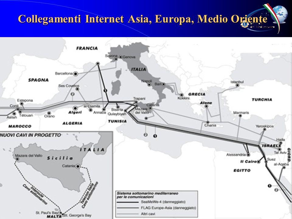 Collegamenti Internet Asia, Europa, Medio Oriente