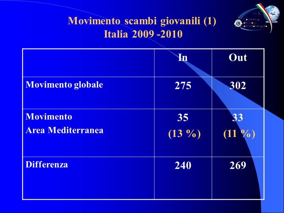 Movimento scambi giovanili (1) Italia 2009 -2010 InOut Movimento globale 275302 Movimento Area Mediterranea 35 (13 %) 33 (11 %) Differenza 240269