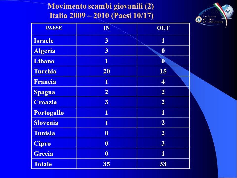 Movimento scambi giovanili (2) Italia 2009 – 2010 (Paesi 10/17) PAESE INOUT Israele31 Algeria30 Libano10 Turchia2015 Francia14 Spagna22 Croazia32 Portogallo11 Slovenia12 Tunisia02 Cipro03 Grecia01 Totale3533