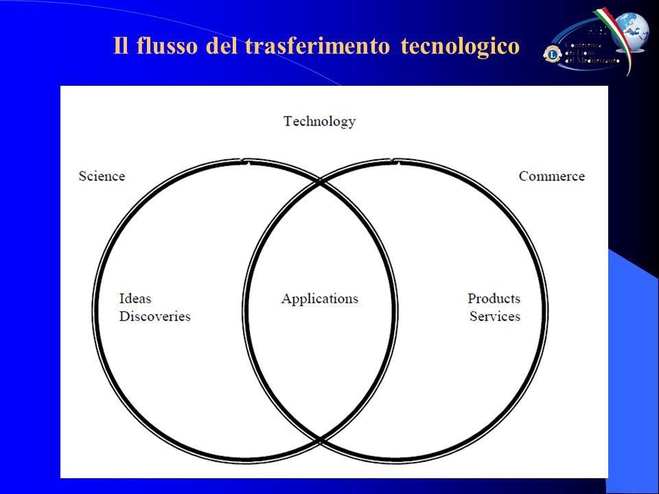 Il flusso del trasferimento tecnologico