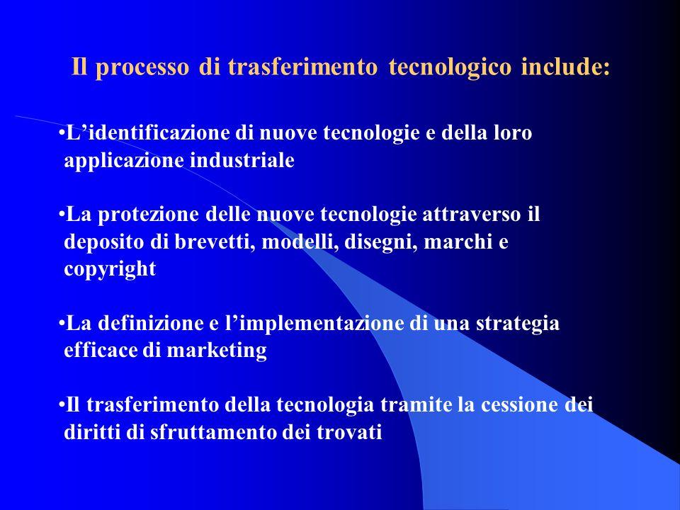 Il processo di trasferimento tecnologico include: Lidentificazione di nuove tecnologie e della loro applicazione industriale La protezione delle nuove tecnologie attraverso il deposito di brevetti, modelli, disegni, marchi e copyright La definizione e limplementazione di una strategia efficace di marketing Il trasferimento della tecnologia tramite la cessione dei diritti di sfruttamento dei trovati