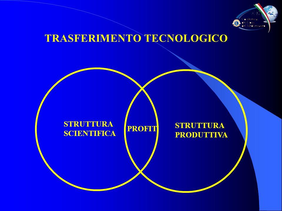 TRASFERIMENTO TECNOLOGICO PROFIT STRUTTURA PRODUTTIVA STRUTTURA SCIENTIFICA