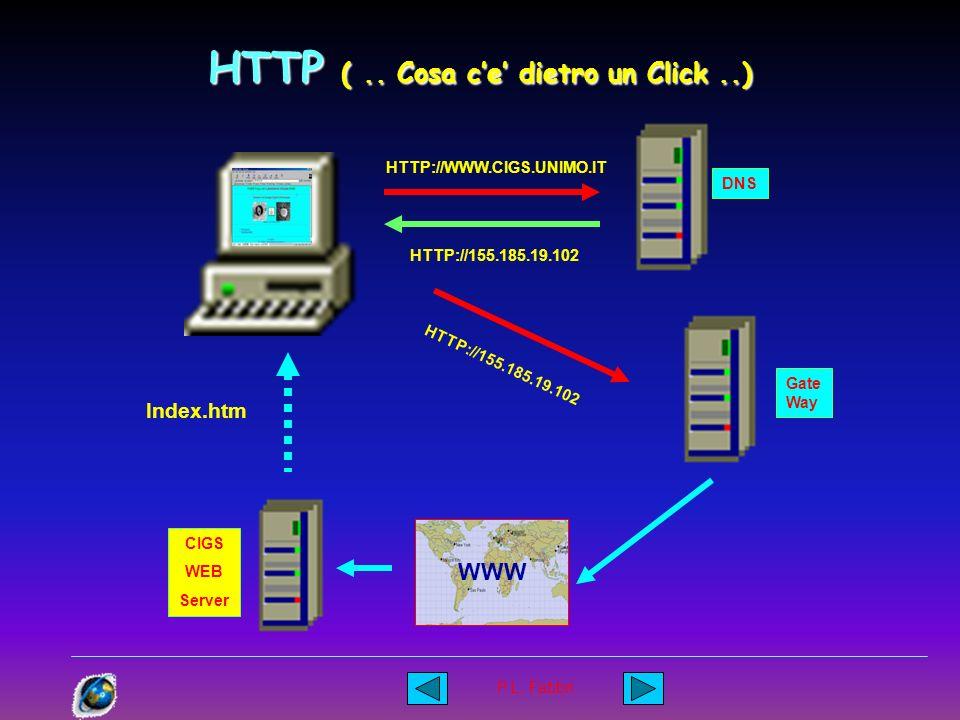 P.L. Fabbri I Servers (..la struttura..) Mappatura /CORSO /PUB Spazio fisico Spazio virtuale Così il Server viene visto dall esternoesterno
