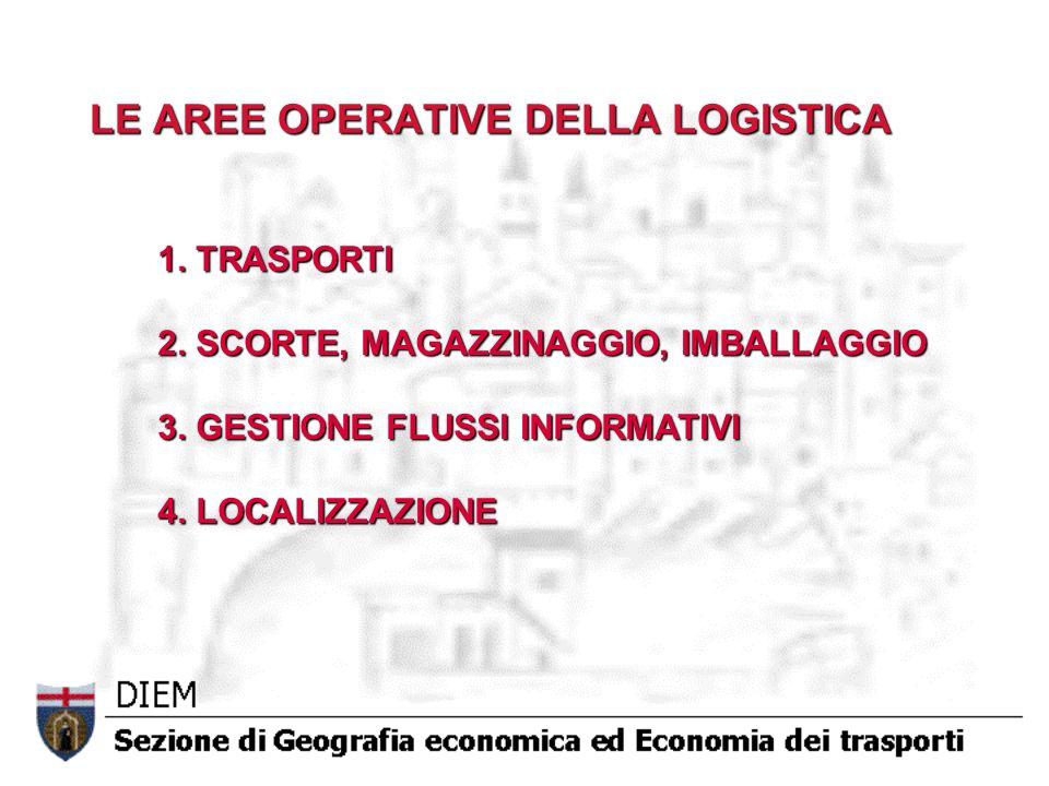 LE AREE OPERATIVE DELLA LOGISTICA 1. TRASPORTI 2. SCORTE, MAGAZZINAGGIO, IMBALLAGGIO 3. GESTIONE FLUSSI INFORMATIVI 4. LOCALIZZAZIONE