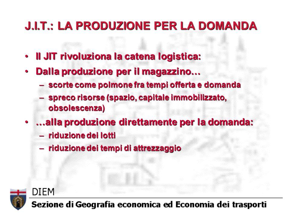 J.I.T.: LA PRODUZIONE PER LA DOMANDA Il JIT rivoluziona la catena logistica:Il JIT rivoluziona la catena logistica: Dalla produzione per il magazzino…