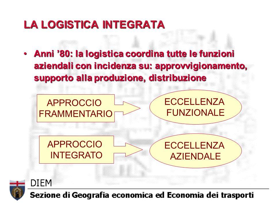 LA LOGISTICA INTEGRATA Anni 80: la logistica coordina tutte le funzioni aziendali con incidenza su: approvvigionamento, supporto alla produzione, dist