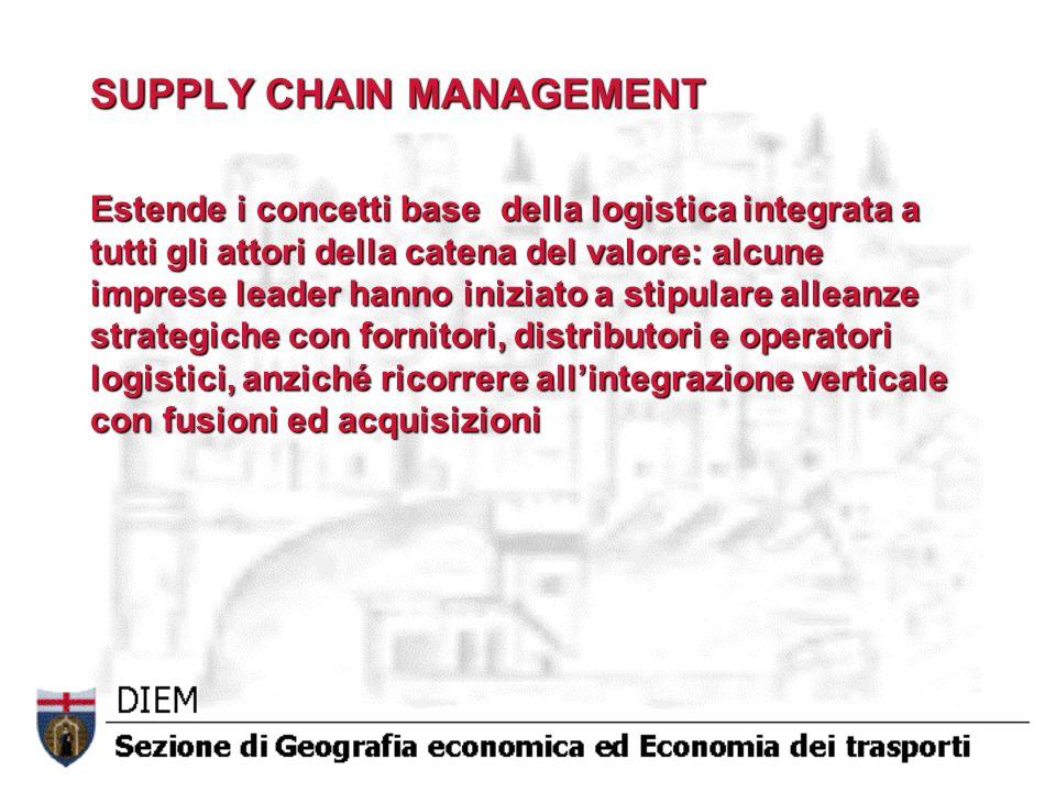 SUPPLY CHAIN MANAGEMENT Estende i concetti base della logistica integrata a tutti gli attori della catena del valore: alcune imprese leader hanno iniz