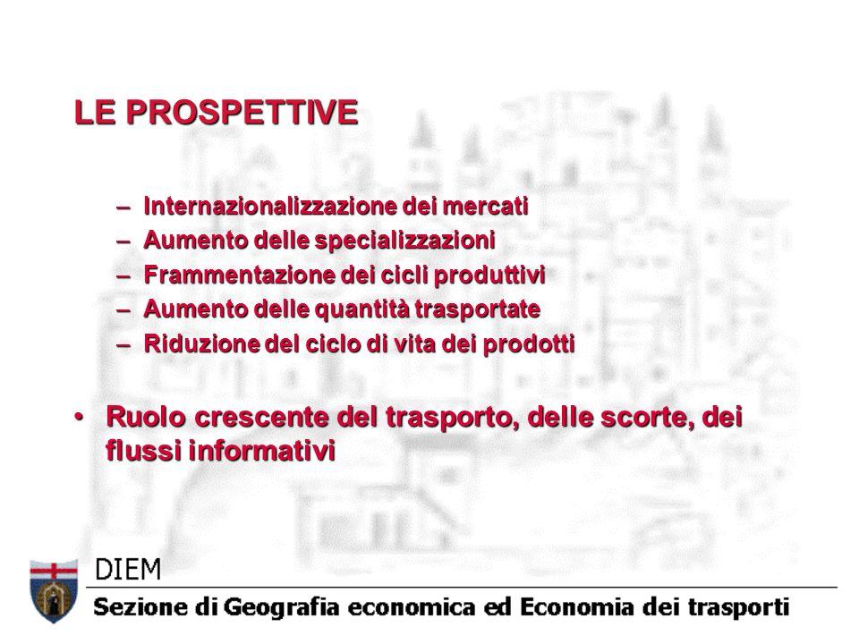LE PROSPETTIVE –Internazionalizzazione dei mercati –Aumento delle specializzazioni –Frammentazione dei cicli produttivi –Aumento delle quantità traspo